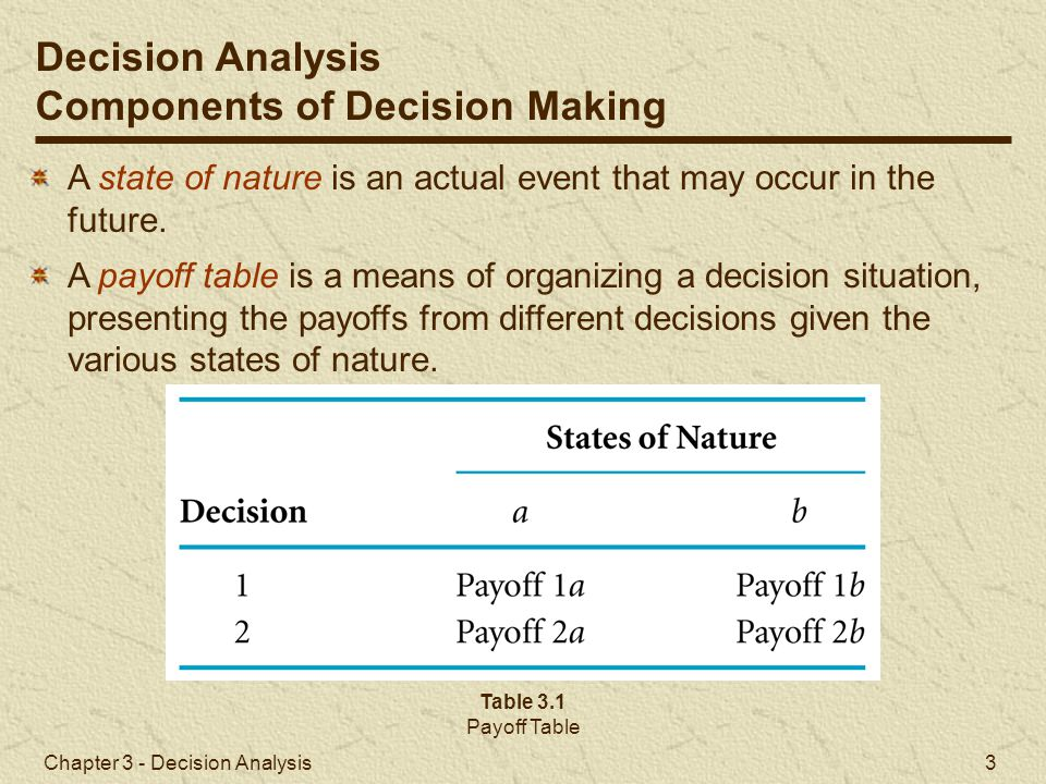 Chapter 3 - Decision Analysis 4 Decision situation: Decision-Making Criteria: maximax, maximin, minimax (minimal regret), Hurwicz, and equal likelihood Table 3.2 Payoff Table for the Real Estate Investments Decision Analysis Decision Making without Probabilities