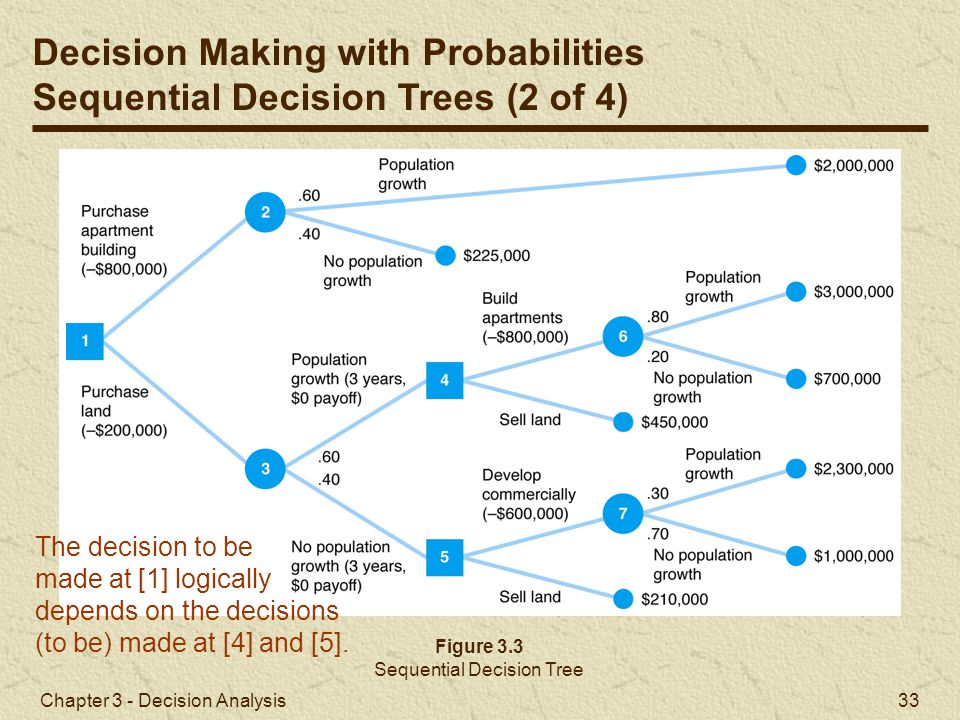 Chapter 3 - Decision Analysis 33 Figure 3.3 Sequential Decision Tree Decision Making with Probabilities Sequential Decision Trees (2 of 4) The decisio