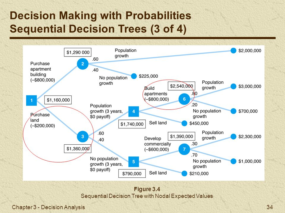 Chapter 3 - Decision Analysis 34 Figure 3.4 Sequential Decision Tree with Nodal Expected Values Decision Making with Probabilities Sequential Decision