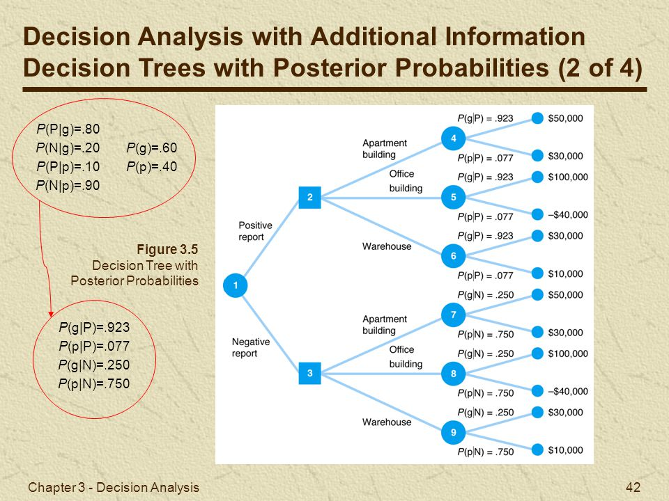 Chapter 3 - Decision Analysis 42 Figure 3.5 Decision Tree with Posterior Probabilities Decision Analysis with Additional Information Decision Trees wi