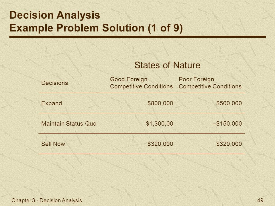Chapter 3 - Decision Analysis 49 Decision Analysis Example Problem Solution (1 of 9) Decisions Good Foreign Competitive Conditions Poor Foreign Compet