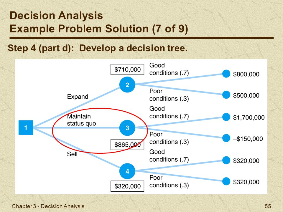 Chapter 3 - Decision Analysis 55 Step 4 (part d): Develop a decision tree. Decision Analysis Example Problem Solution (7 of 9)
