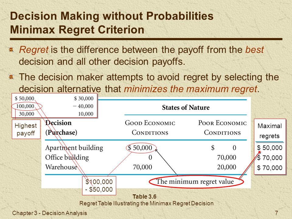 Chapter 3 - Decision Analysis 7 Table 3.6 Regret Table Illustrating the Minimax Regret Decision Regret is the difference between the payoff from the b