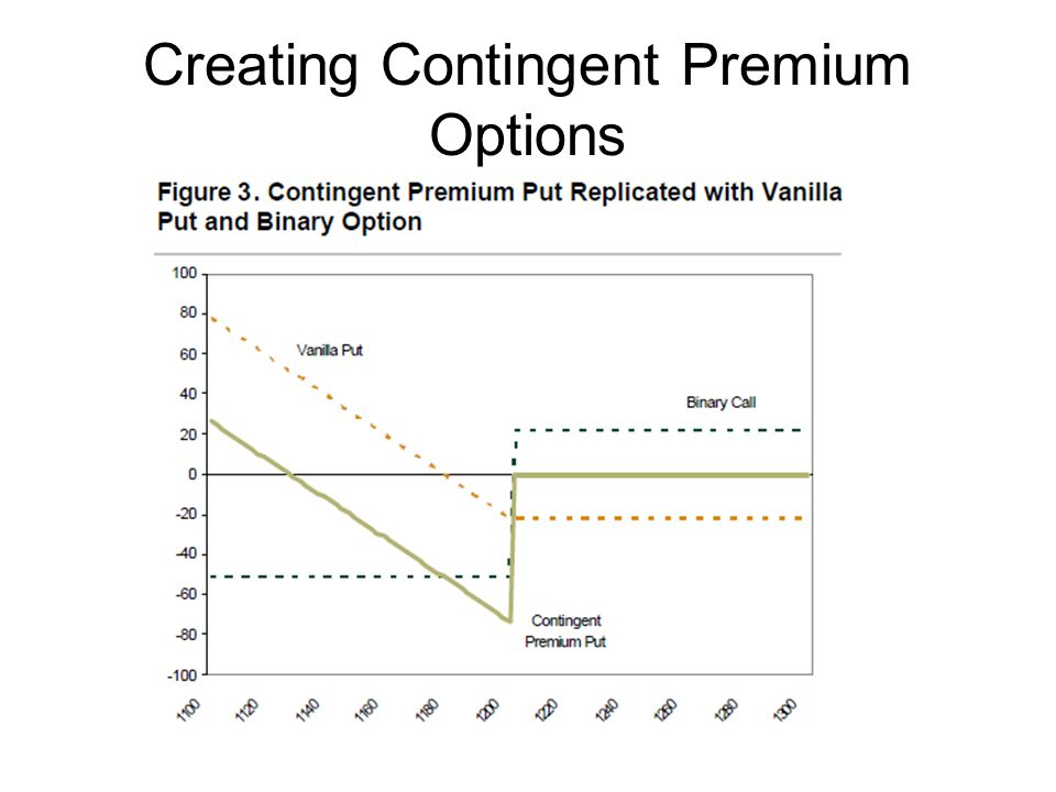 Creating Contingent Premium Options