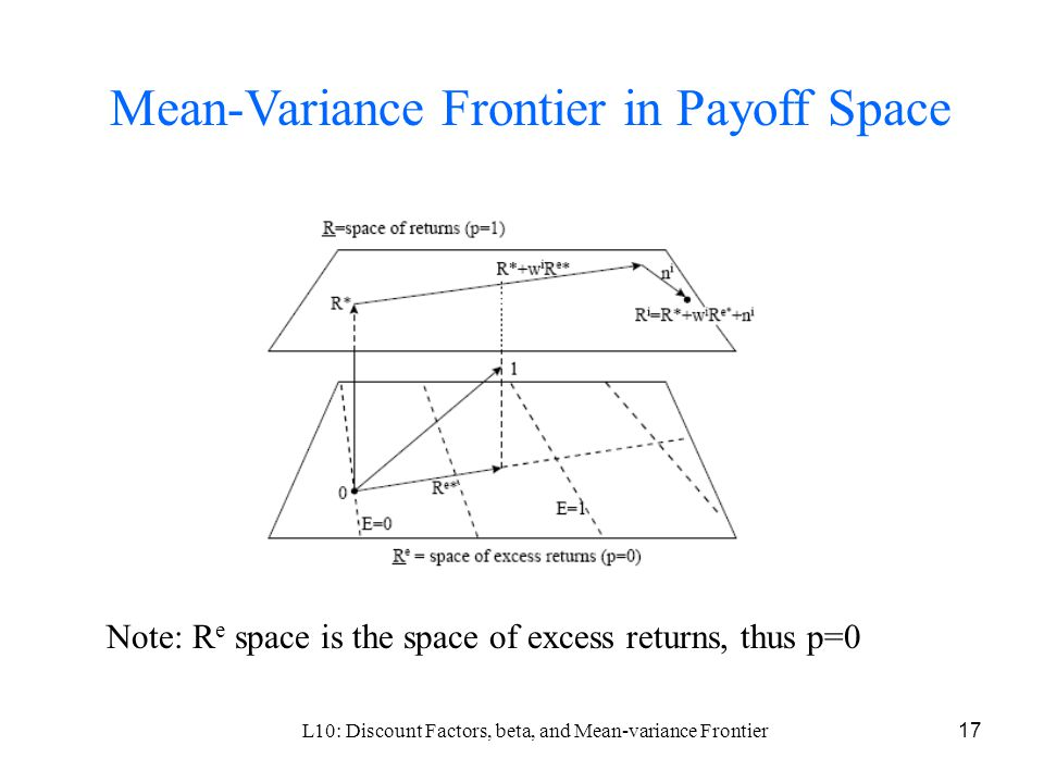 L10: Discount Factors, beta, and Mean-variance Frontier17 Mean-Variance Frontier in Payoff Space Note: R e space is the space of excess returns, thus p=0