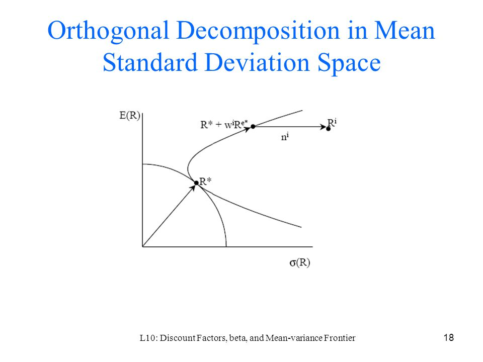 L10: Discount Factors, beta, and Mean-variance Frontier18 Orthogonal Decomposition in Mean Standard Deviation Space