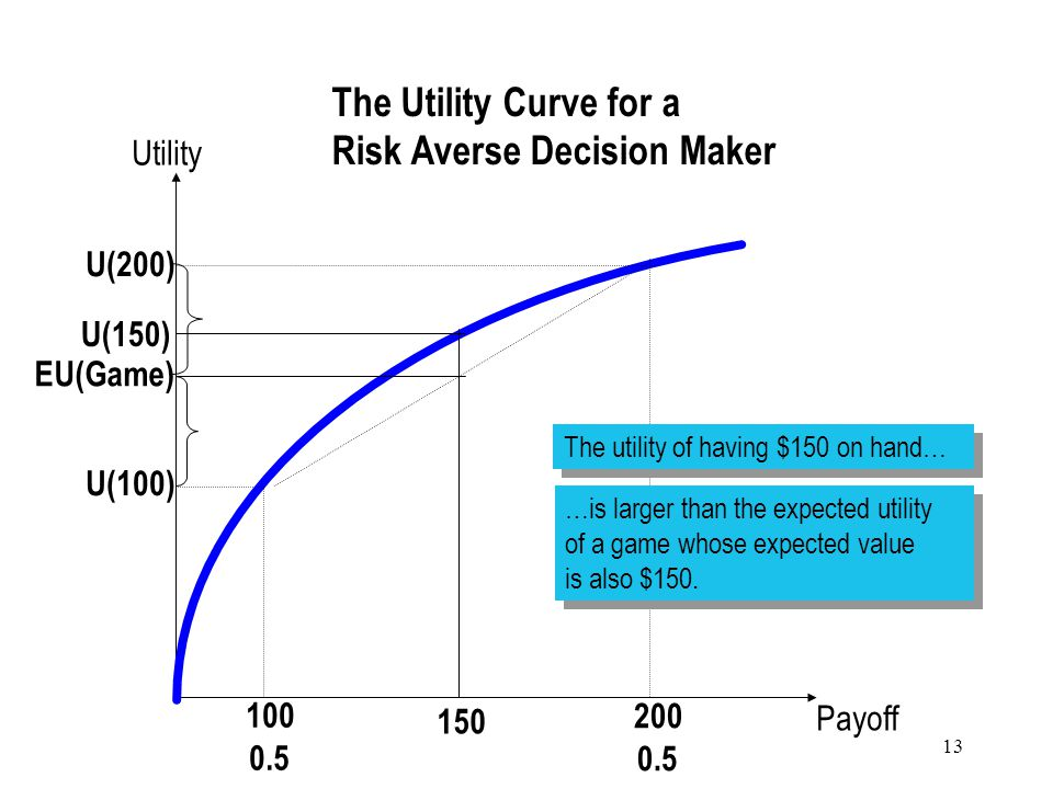 13 Payoff Utility The Utility Curve for a Risk Averse Decision Maker 100 0.5 200 0.5 150 The utility of having $150 on hand… U(150) …is larger than the expected utility of a game whose expected value is also $150.