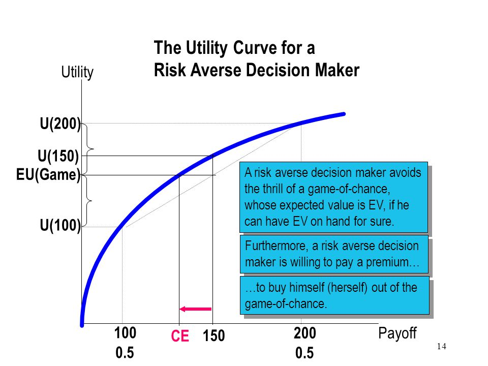 14 Payoff Utility 100 0.5 200 0.5 150 U(150) EU(Game) U(100) U(200) A risk averse decision maker avoids the thrill of a game-of-chance, whose expected value is EV, if he can have EV on hand for sure.