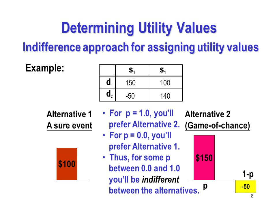 8 Determining Utility Values Indifference approach for assigning utility values d1d1 d2d2 s1s1 s1s1 150 -50140 100 Alternative 1 A sure event Alternative 2 (Game-of-chance) $100 $150 -50 p 1-p For p = 1.0, you'll prefer Alternative 2.