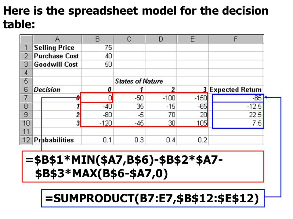 Here is the spreadsheet model for the decision table: =$B$1*MIN($A7,B$6)-$B$2*$A7- $B$3*MAX(B$6-$A7,0) =SUMPRODUCT(B7:E7,$B$12:$E$12)