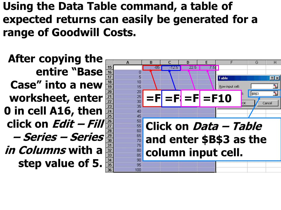 """Using the Data Table command, a table of expected returns can easily be generated for a range of Goodwill Costs. After copying the entire """"Base Case"""""""