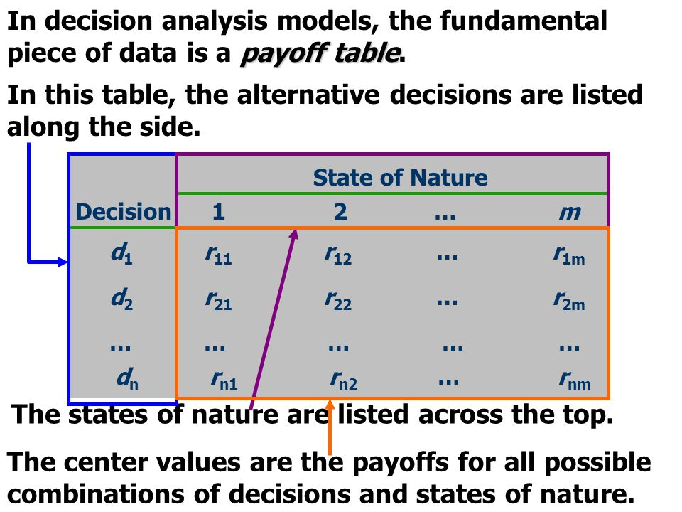 payoff table In decision analysis models, the fundamental piece of data is a payoff table. State of Nature 1 2 … mDecision d 1 r 11 r 12 … r 1m d 2 r