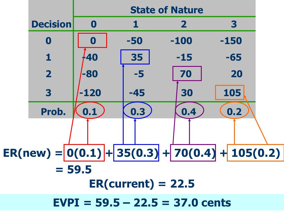 ER(new) = 0(0.1) + 35(0.3) + 70(0.4) + 105(0.2) State of Nature 0 1 2 3Decision 0 0 -50 -100 -150 1 -40 35 -15 -65 2 -80 -5 70 20 3 -120 -45 30 105 Pr