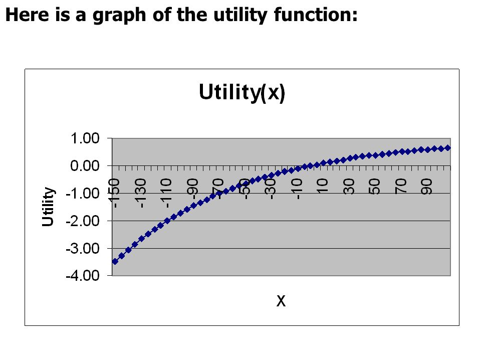 Here is a graph of the utility function: