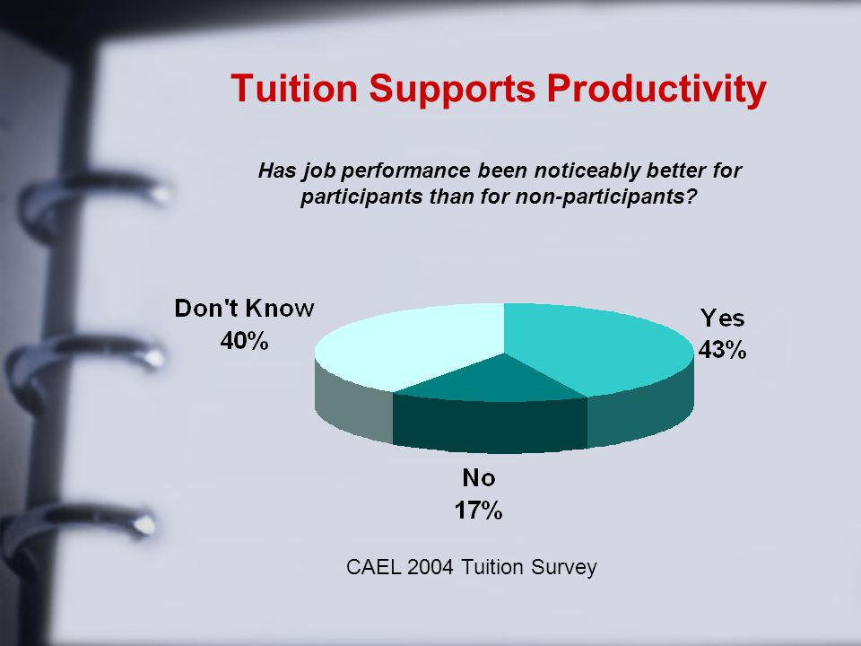 Tuition Supports Productivity Has job performance been noticeably better for participants than for non-participants.