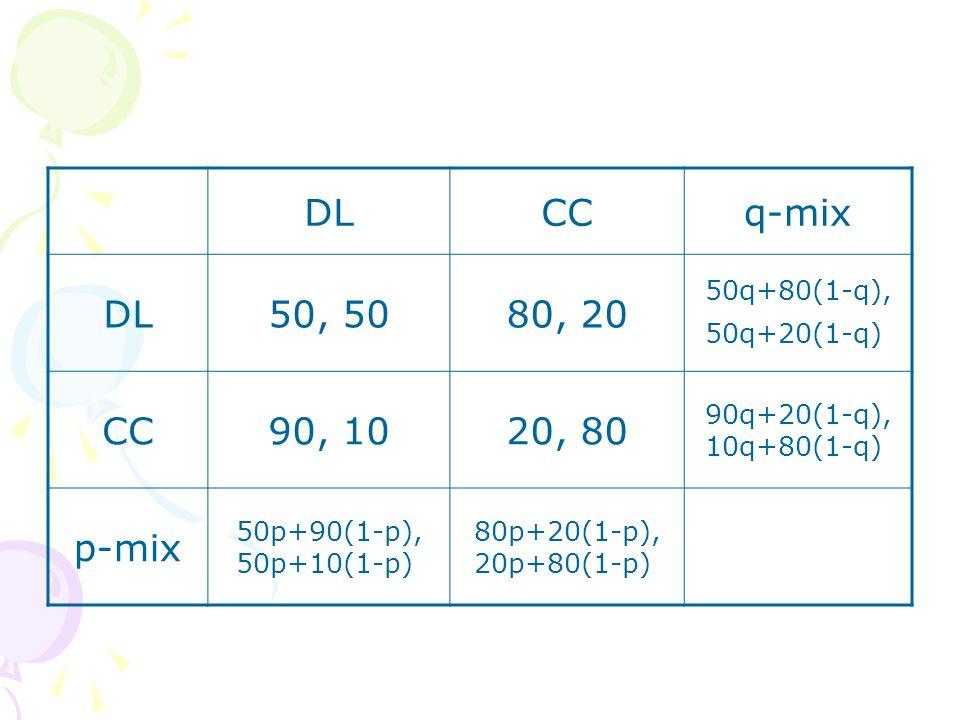 DLCCq-mix DL50, 5080, 20 50q+80(1-q), 50q+20(1-q) CC90, 1020, 80 90q+20(1-q), 10q+80(1-q) p-mix 50p+90(1-p), 50p+10(1-p) 80p+20(1-p), 20p+80(1-p)