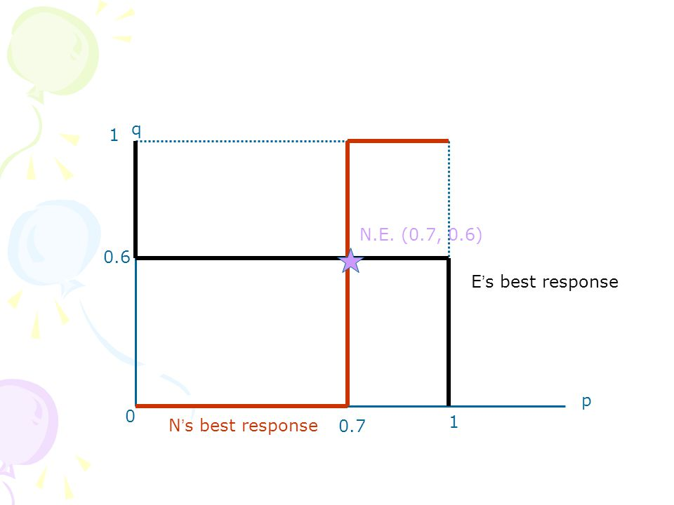 p q 0.6 1 0 1 E ' s best response N ' s best response N.E. (0.7, 0.6) 0.7
