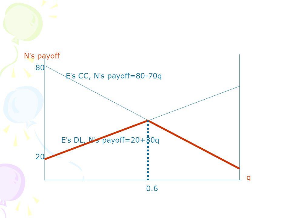 q N ' s payoff E ' s CC, N ' s payoff=80-70q E ' s DL, N ' s payoff=20+30q 0.6 80 20
