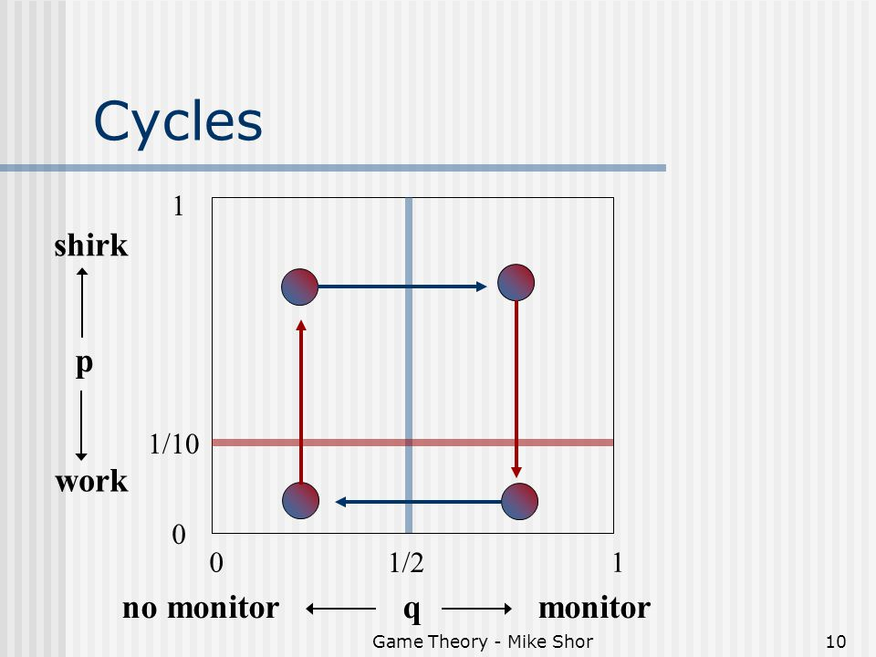 Game Theory - Mike Shor10 Cycles q 01 1/2 p 0 1/10 1 shirk work monitorno monitor