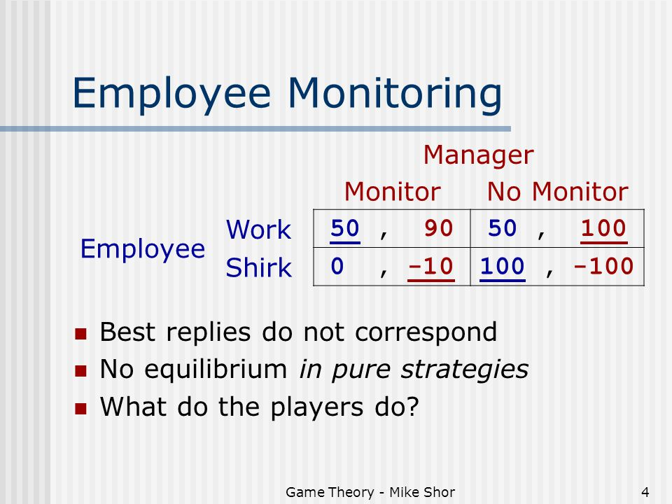 Game Theory - Mike Shor4 Best replies do not correspond No equilibrium in pure strategies What do the players do? Employee Monitoring Manager MonitorN