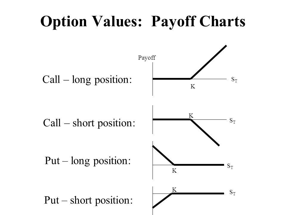 Option Values: Payoff Charts Payoff K STST K K K STST STST STST Put – short position: Call – long position: Call – short position: Put – long position