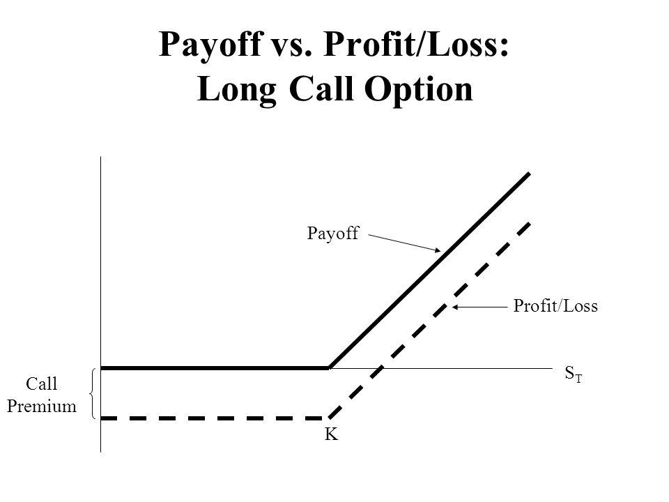 Payoff vs. Profit/Loss: Long Call Option STST Profit/Loss Payoff K Call Premium