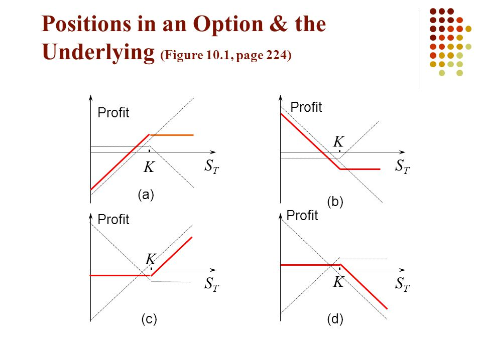 Positions in an Option & the Underlying (Figure 10.1, page 224) Profit STST K STST K STST K STST K (a) (b) (c)(d)