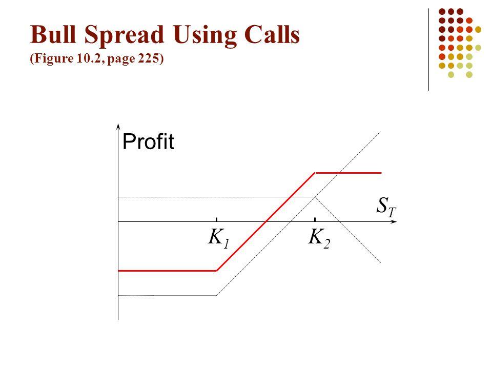 Bull Spread Using Calls (Figure 10.2, page 225) K1K1 K2K2 Profit STST
