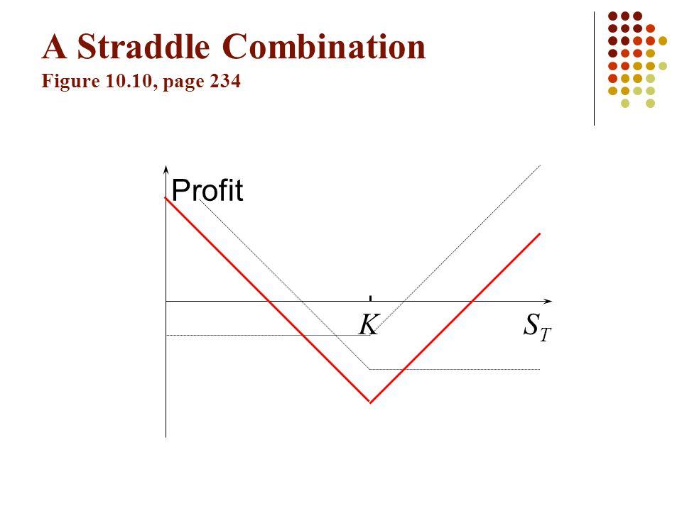 A Straddle Combination Figure 10.10, page 234 Profit STST K