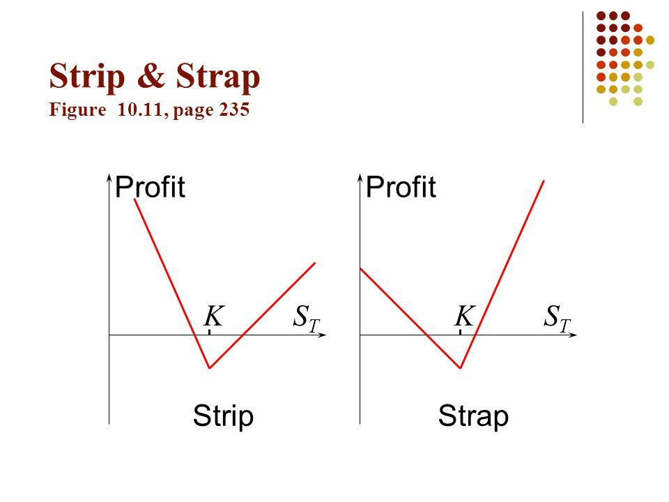 Strip & Strap Figure 10.11, page 235 Profit KSTST KSTST StripStrap