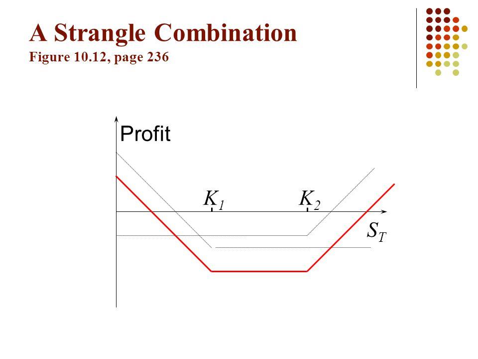 A Strangle Combination Figure 10.12, page 236 K1K1 K2K2 Profit STST