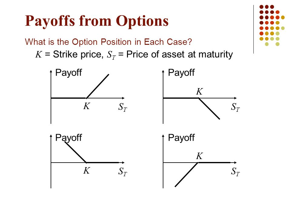 Payoffs from Options What is the Option Position in Each Case.