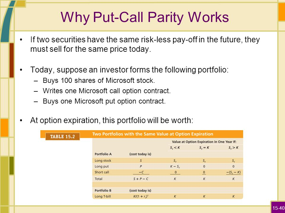 15-40 Why Put-Call Parity Works If two securities have the same risk-less pay-off in the future, they must sell for the same price today.