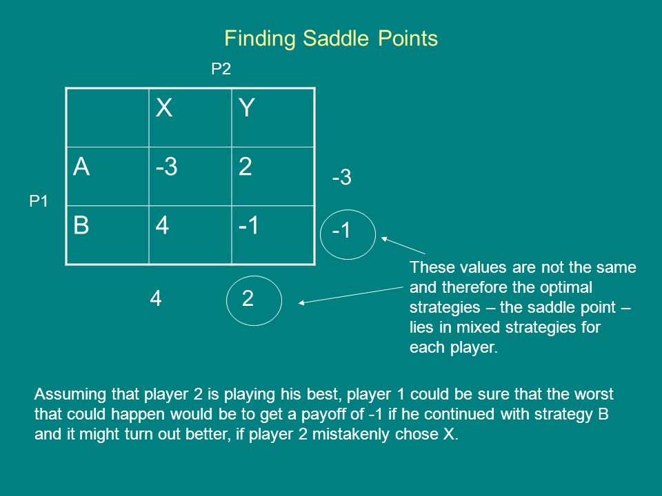Finding Saddle Points XY A-32 B4 -3 4 2 P1 P2 These values are not the same and therefore the optimal strategies – the saddle point – lies in mixed strategies for each player.