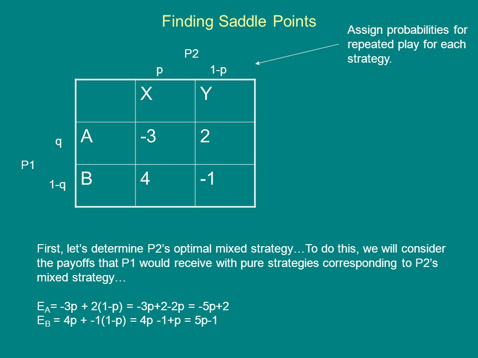 XY A-32 B4 P1 P2 p 1-p q 1-q First, let's determine P2's optimal mixed strategy…To do this, we will consider the payoffs that P1 would receive with pure strategies corresponding to P2's mixed strategy… E A = -3p + 2(1-p) = -3p+2-2p = -5p+2 E B = 4p + -1(1-p) = 4p -1+p = 5p-1 Finding Saddle Points Assign probabilities for repeated play for each strategy.