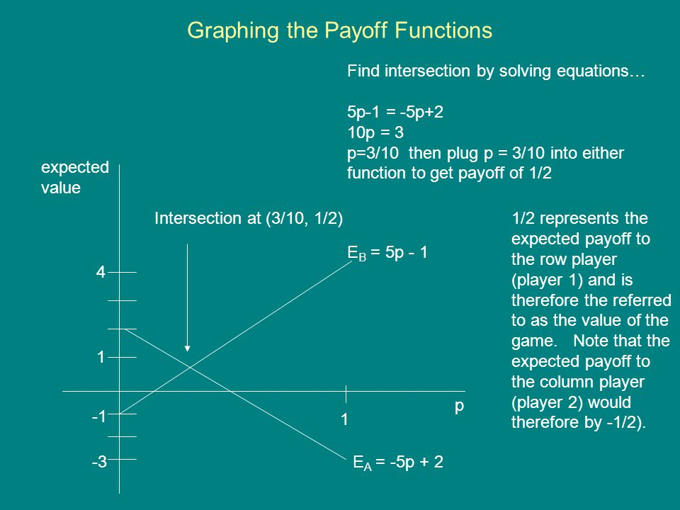 Graphing the Payoff Functions 1 p E B = 5p - 1 E A = -5p + 2 expected value 1 4 -3 Intersection at (3/10, 1/2) Find intersection by solving equations…