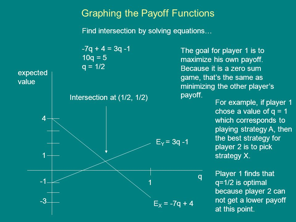 Graphing the Payoff Functions 1 q E Y = 3q -1 E X = -7q + 4 expected value 1 4 -3 Intersection at (1/2, 1/2) Find intersection by solving equations… -7q + 4 = 3q -1 10q = 5 q = 1/2 The goal for player 1 is to maximize his own payoff.