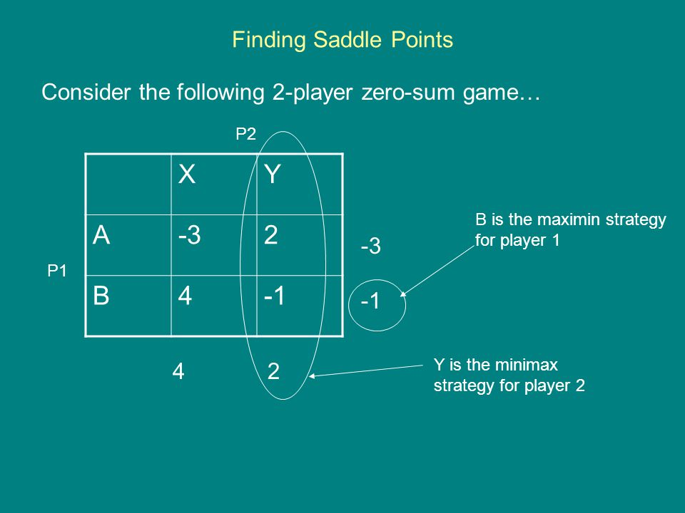 Finding Saddle Points Consider the following 2-player zero-sum game… XY A-32 B4 -3 4 2 P1 P2 B is the maximin strategy for player 1 Y is the minimax strategy for player 2