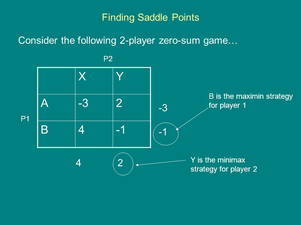 Finding Saddle Points Consider the following 2-player zero-sum game… XY A-32 B4 -3 4 2 P1 P2 B is the maximin strategy for player 1 Y is the minimax s