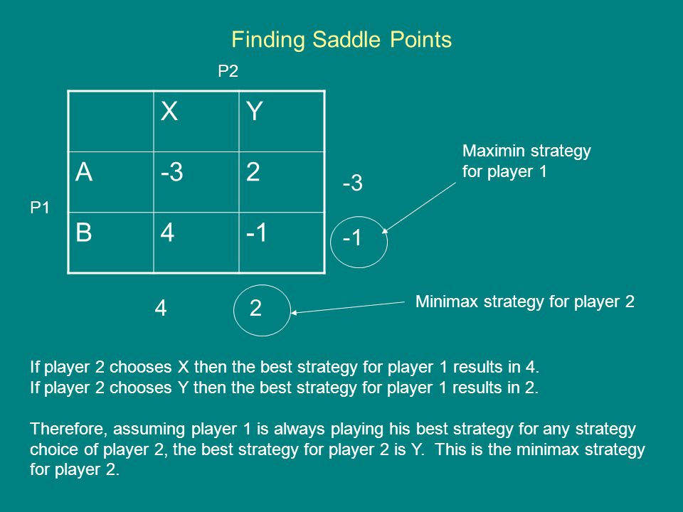 Finding Saddle Points XY A-32 B4 -3 4 2 P1 P2 Maximin strategy for player 1 Minimax strategy for player 2 If player 2 chooses X then the best strategy for player 1 results in 4.