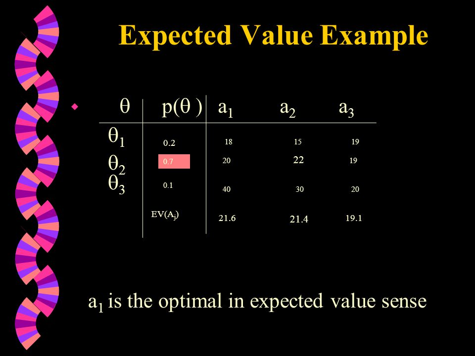 Expected Value Example w  p(  ) a 1 a 2 a 3 11 22 33 0.2 0.7 0.1 18 15 19 20 22 19 40 30 20 EV(A j ) 21.6 21.4 19.1 a 1 is the optimal in expected value sense