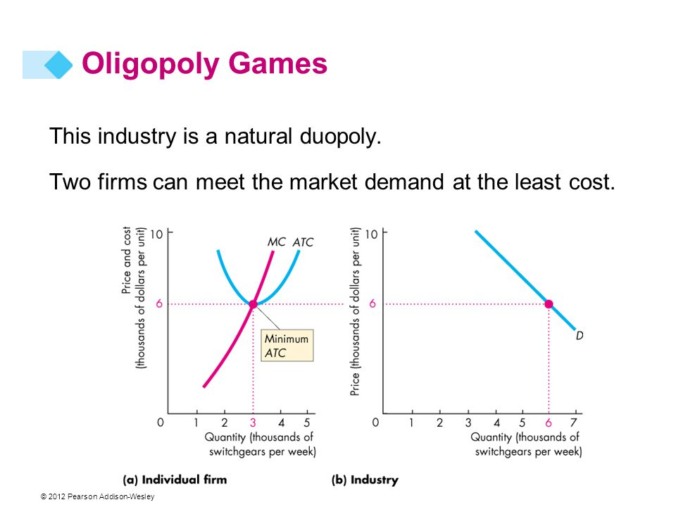 This industry is a natural duopoly. Two firms can meet the market demand at the least cost. Oligopoly Games