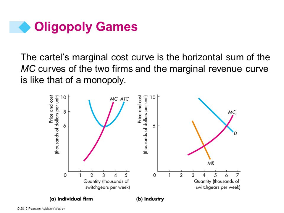 © 2012 Pearson Addison-Wesley The cartel's marginal cost curve is the horizontal sum of the MC curves of the two firms and the marginal revenue curve