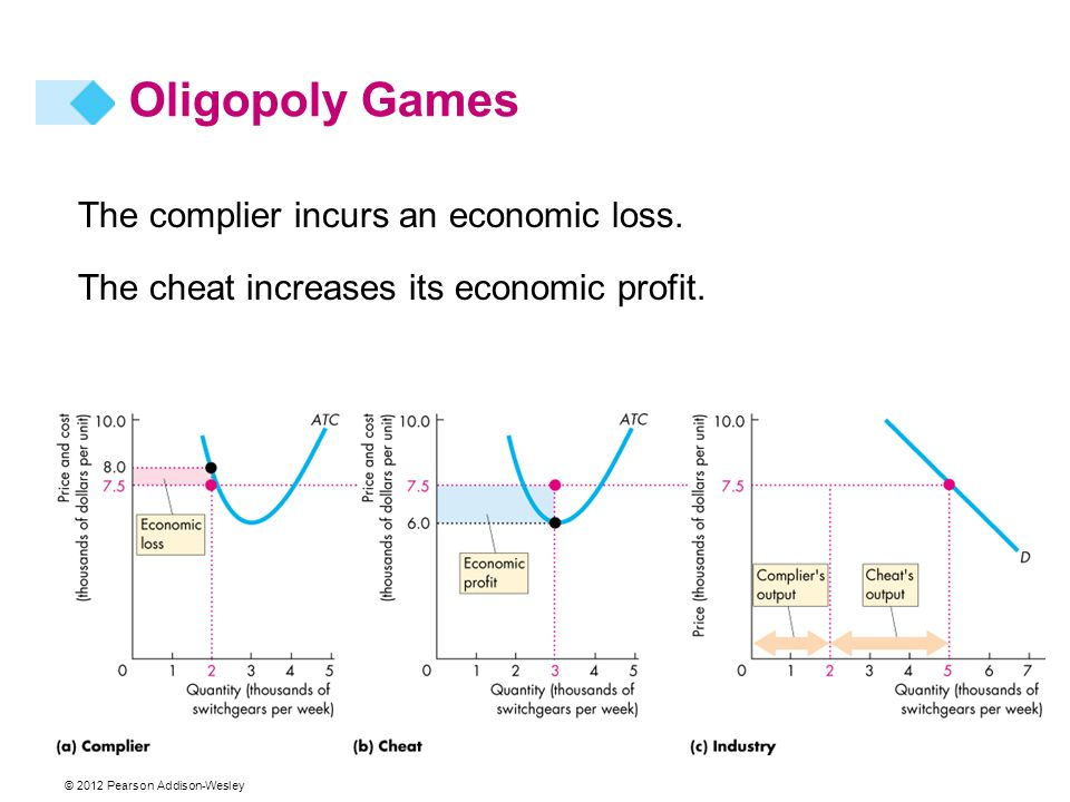 © 2012 Pearson Addison-Wesley The complier incurs an economic loss. The cheat increases its economic profit. Oligopoly Games