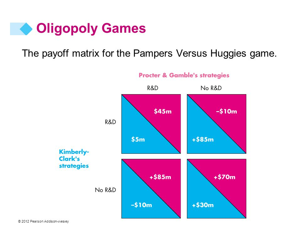 © 2012 Pearson Addison-Wesley The payoff matrix for the Pampers Versus Huggies game. Oligopoly Games