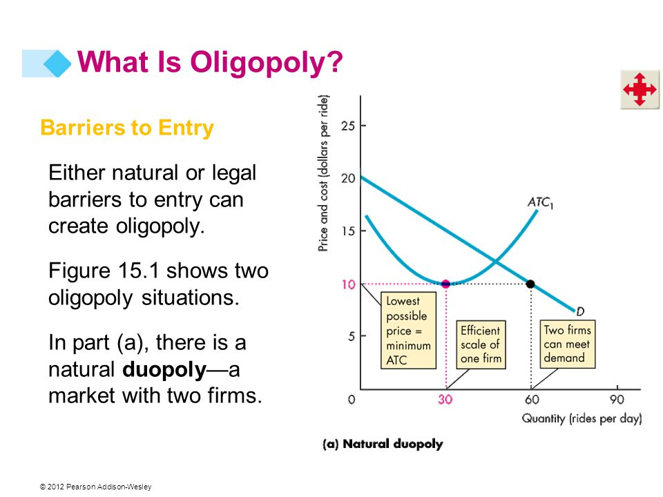 © 2012 Pearson Addison-Wesley Barriers to Entry Either natural or legal barriers to entry can create oligopoly. Figure 15.1 shows two oligopoly situat