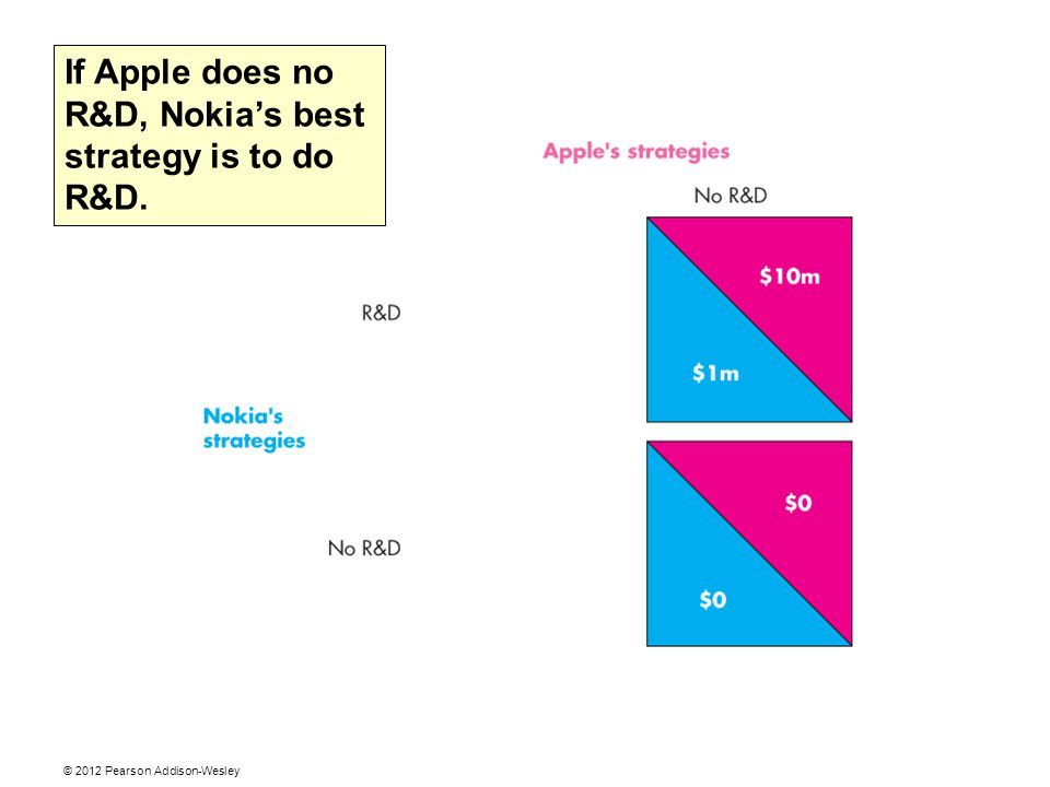 © 2012 Pearson Addison-Wesley Nokia's view of the orld If Apple does no R&D, Nokia's best strategy is to do R&D.