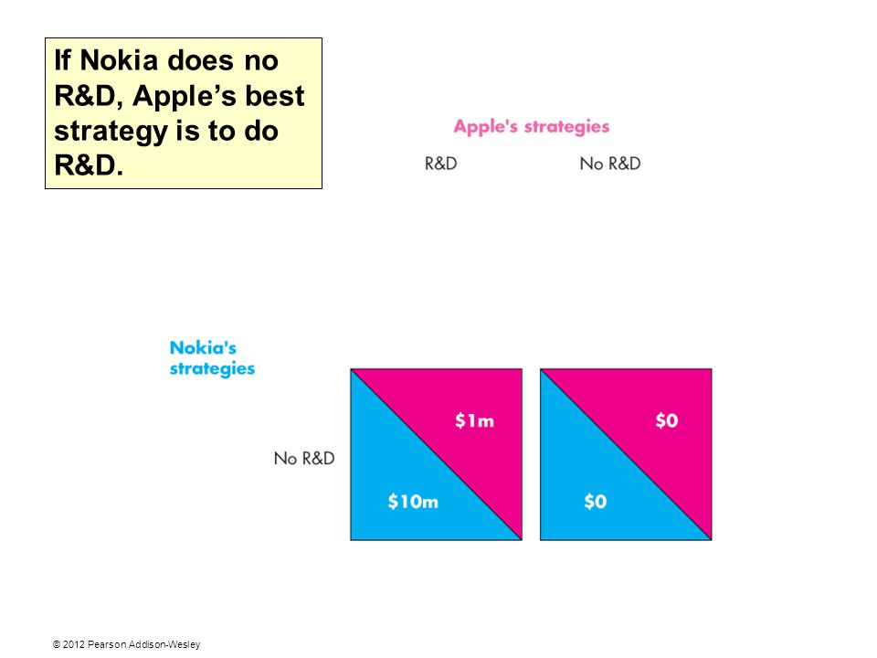 © 2012 Pearson Addison-Wesley If Nokia does no R&D, Apple's best strategy is to do R&D.