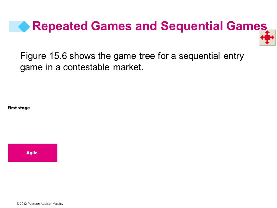 © 2012 Pearson Addison-Wesley Figure 15.6 shows the game tree for a sequential entry game in a contestable market. Repeated Games and Sequential Games