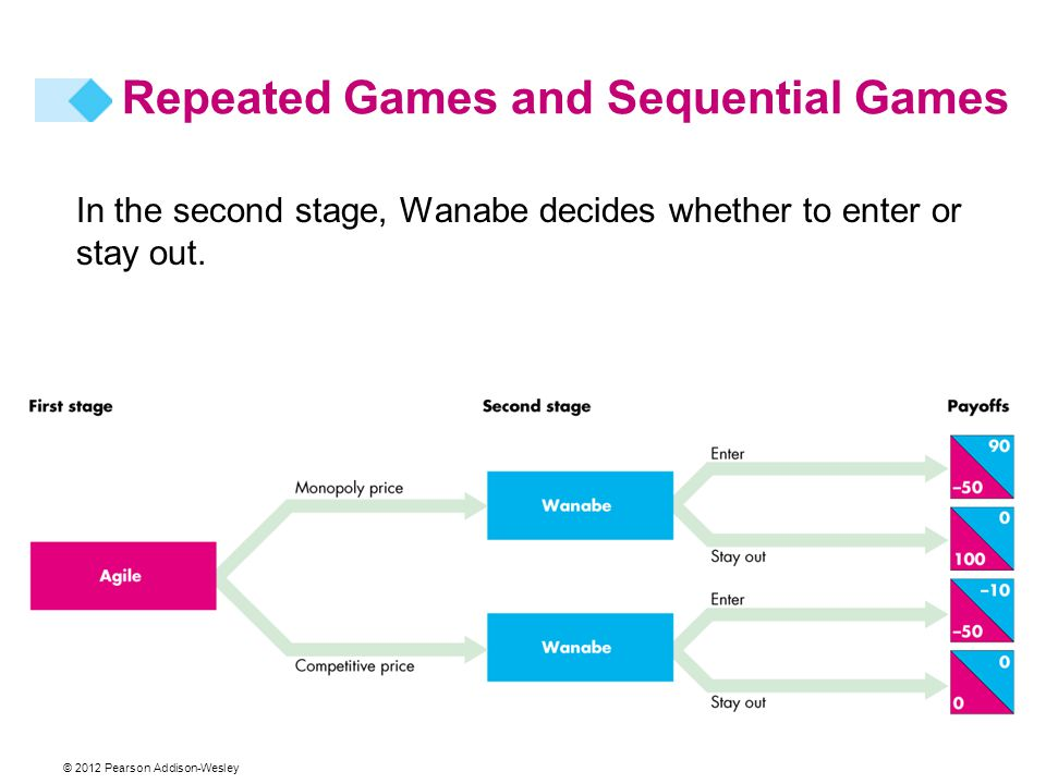 © 2012 Pearson Addison-Wesley In the second stage, Wanabe decides whether to enter or stay out. Repeated Games and Sequential Games